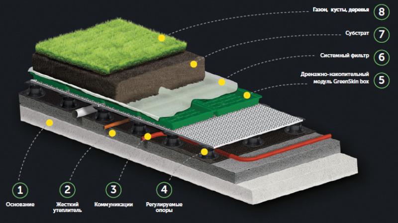 Модульная зеленая крыша GreenSkin — шаг вперед для кровельного озеленения